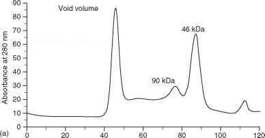 Aex Chromatography Result